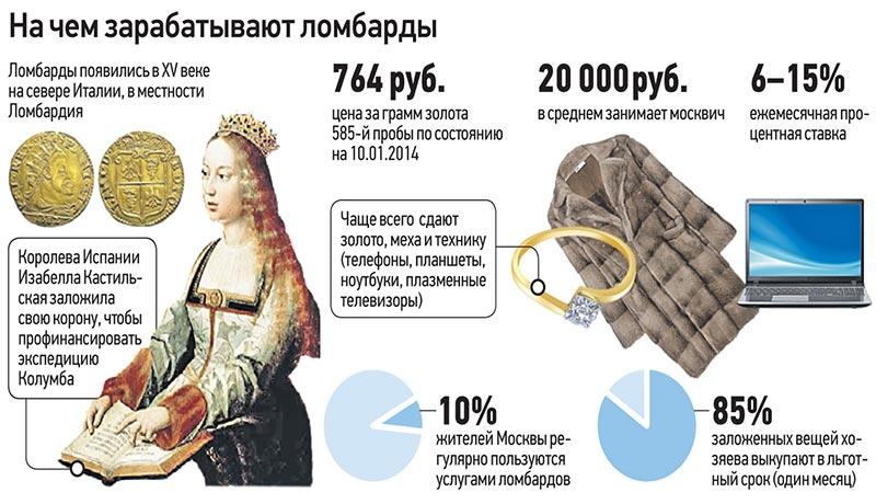 Ломбард необходимые казахстане документы в открыть ломбард планшет бу